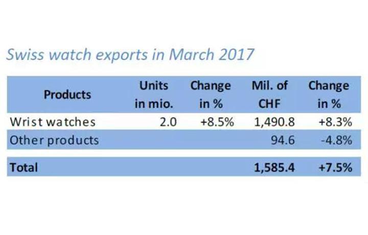 瑞士钟表出口中国内地强势回暖,从行业寒冬到春天都经历了些什么?